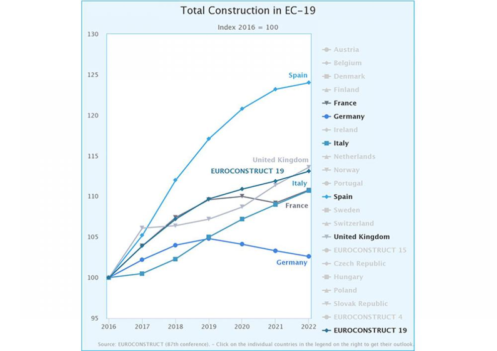 New challenges for European construction  sector after 2020