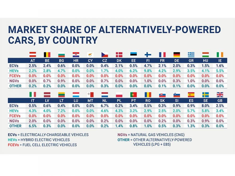 Sales of zero- and low-emission cars highly unbalanced across EU